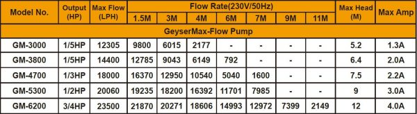 Matala Geyser Max-Flow Pond Pump Specifications - Specs for GM-3000, GM-3800, GM-4700, GM-5300 and GM-6200 models