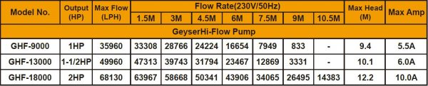 Matala Geyser Hi-Flow Pond Pump Specifications - Specs for GHF-9000, GHF-13000 and GHF-18000 Models
