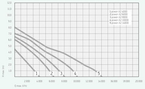 Messner Power X2 Pond Pump flow rate chart