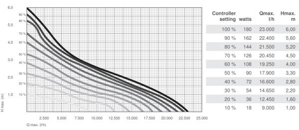 flow rates for Messner e-finity q-tec pond pump