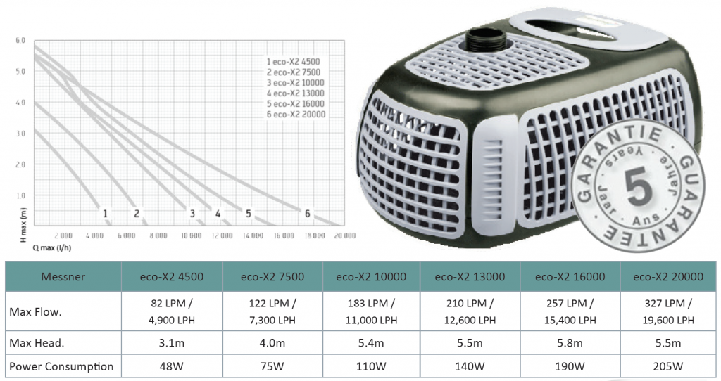 Flow rate and head rating for Messner Eco X2 water pumps - These quality, German made pumps are great for both filtration and waterfalls and are our most highly recommended pond pumps.